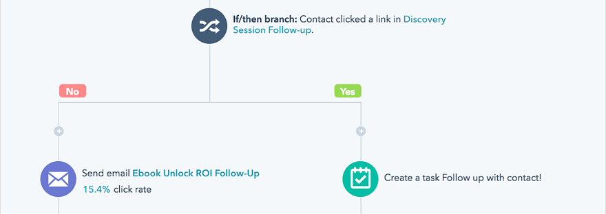 workflow-example-sales-team-transfer.png