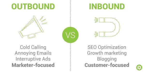 How to Generage Inbound Sales Leads